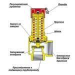 Конструкция клапана предохранительного